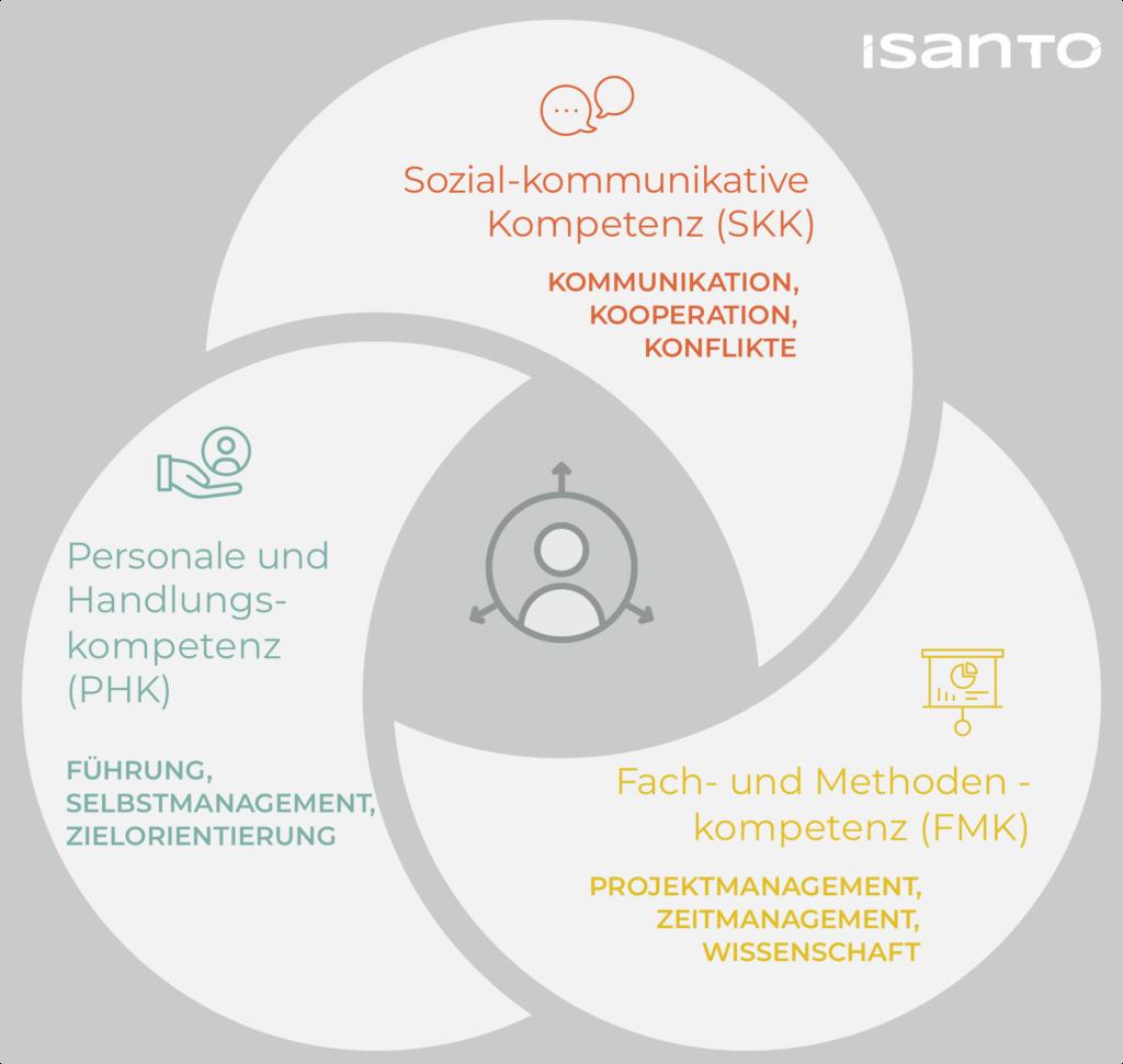 Grafik der Methodik von ISANTO